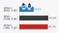 인사담당자 40%, 내년 채용시장 '올해와 비슷할 것'